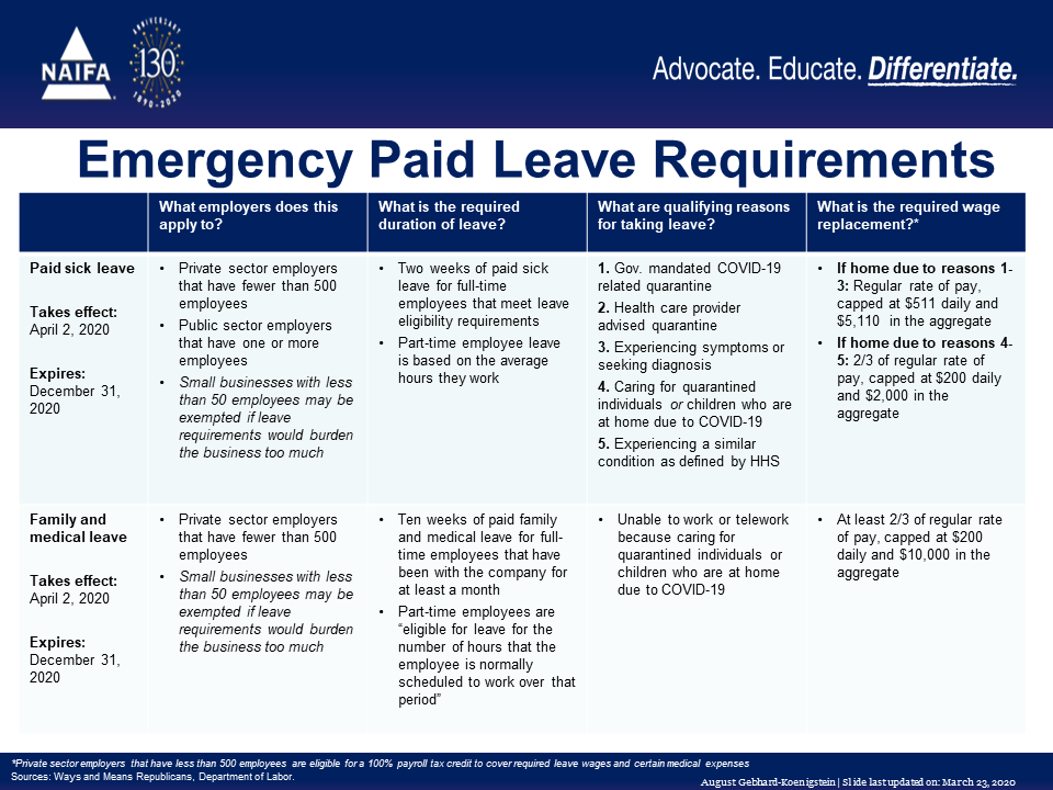 paid_leave_Chart
